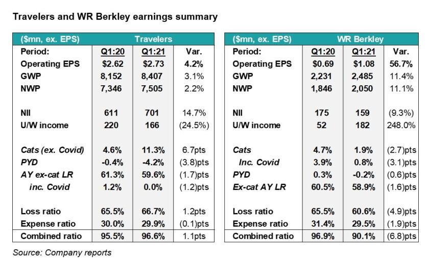 A1 Trav and WR earnings CMS.jpg