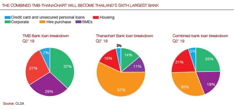 Thailand_TMB-Thanachart graph_780