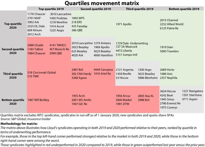 Quartiles movement matrix syndicates for ID 20 Apr v2.jpg