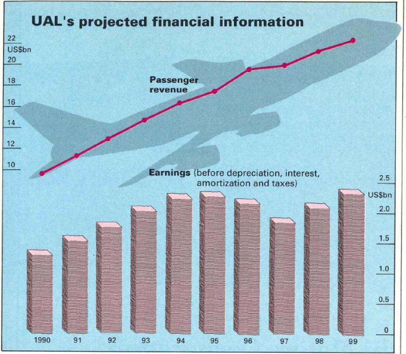 1989_Nov_UAL_chart-682