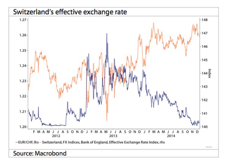 Swiss-effective-exchange-rate