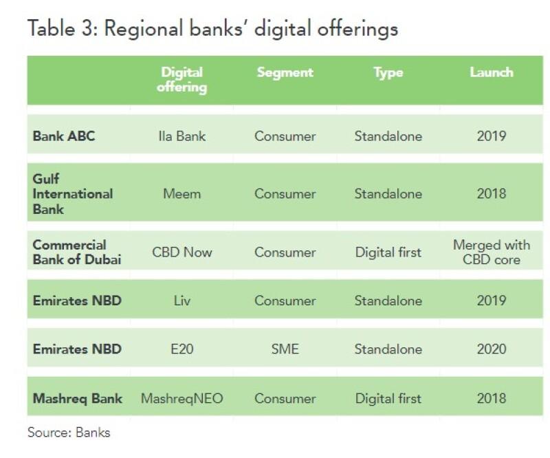 GCC digital banks