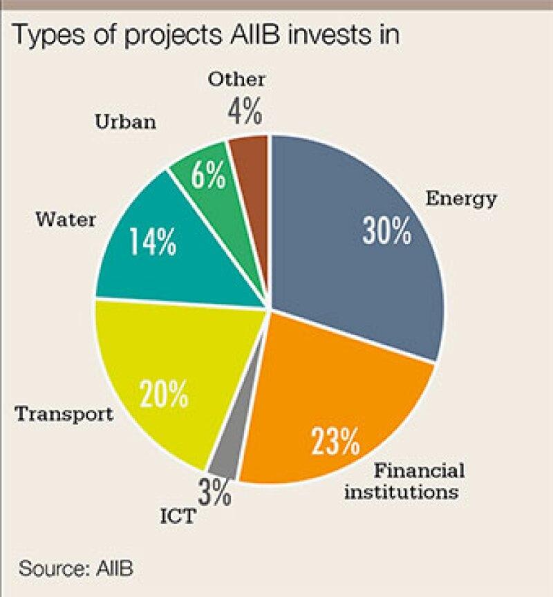 AIIB-chart-340.jpg