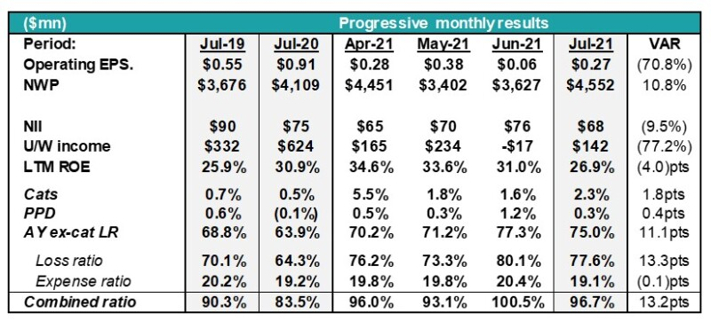 A4 progressive monthly res table.jpg