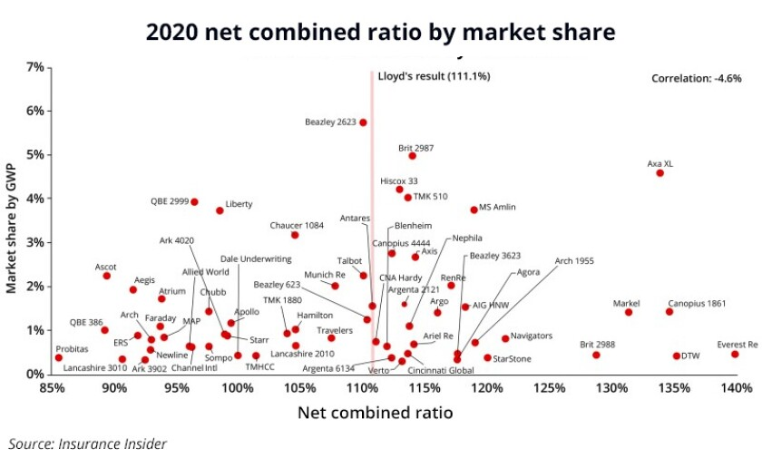 2020 net combined ratio by market share may 2021 main image dimensions 620x380.jpg