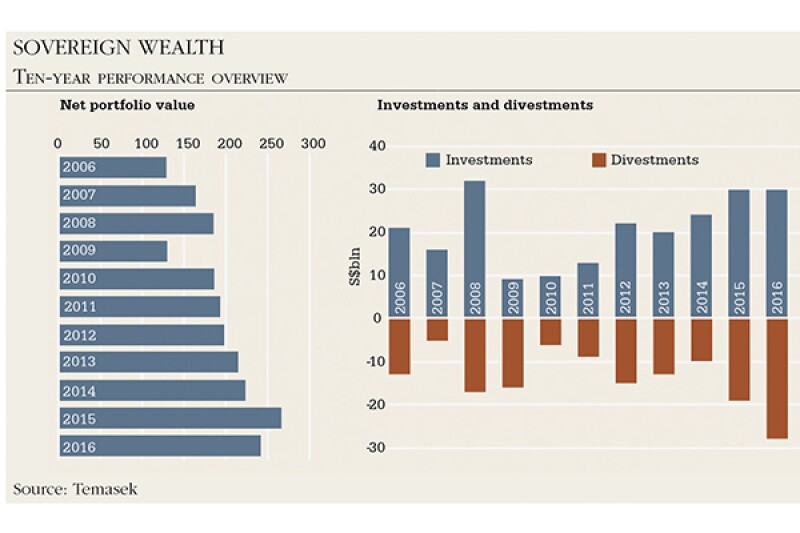 sovereign wealth 600