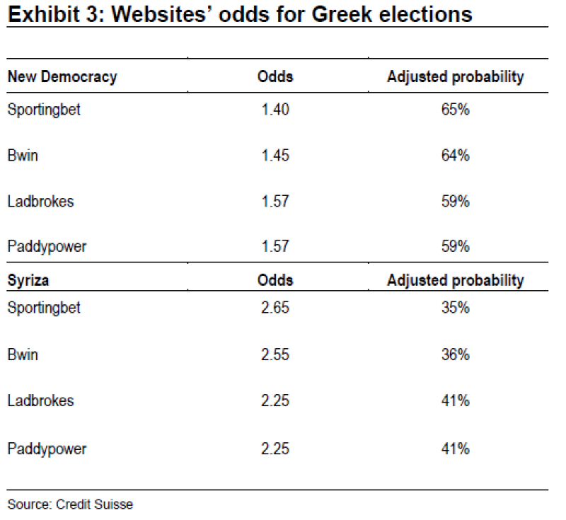 greece20chart20odds.png