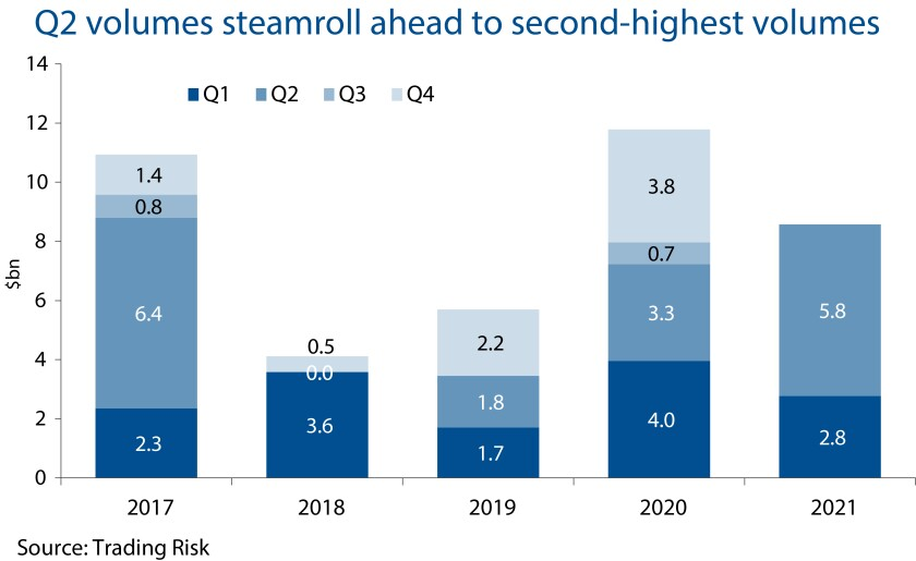 Q2 volumes steamroll ahead to second-highest volumes main image 620 X 380.jpg