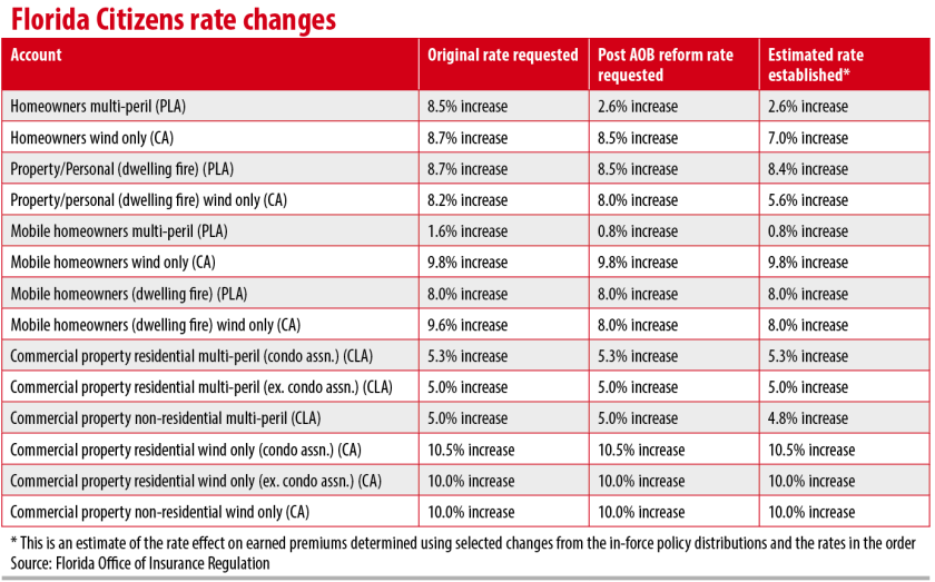 florida-citizens-rate-changes.png