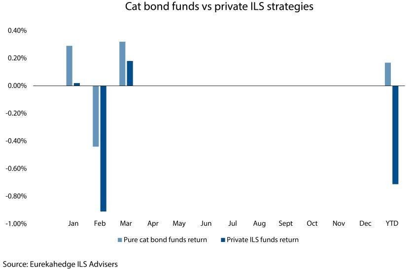 Cat bond funds vs private ILS strategies_v2.jpg