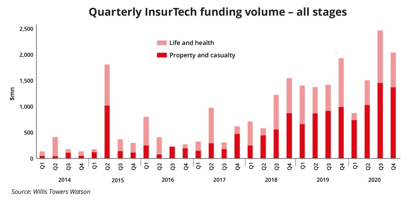 Quarterly InsurTech funding volume – all stages WTW A4