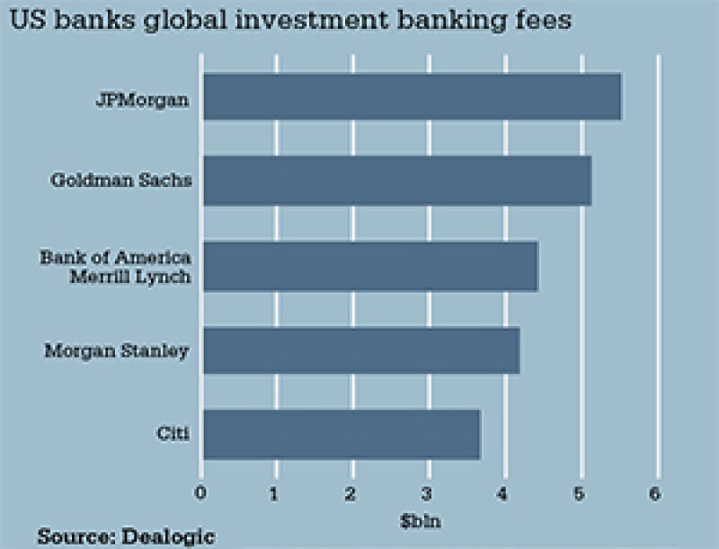 chart-us-bank-global-investment-banking-fees