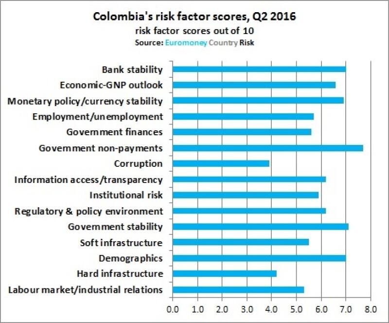 ECR Colombia