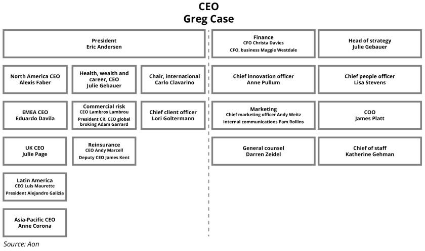 Aon combination leadership graphic january 2021