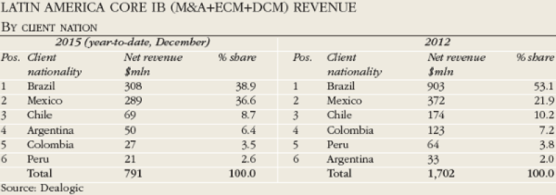 Latin_America_core_IB_revenue-600