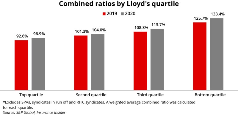 Combined ratio by lloyds quartile updated ID 20 Apr.jpg