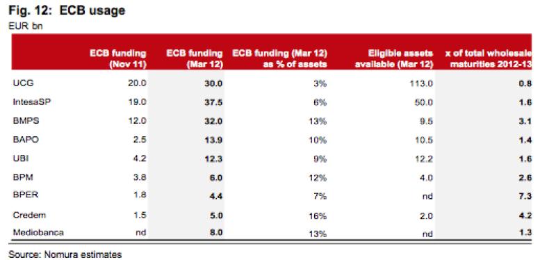 ECB usage - Nomura