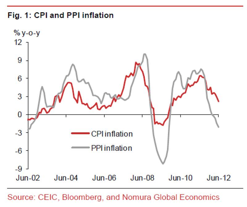 chinainflation.png