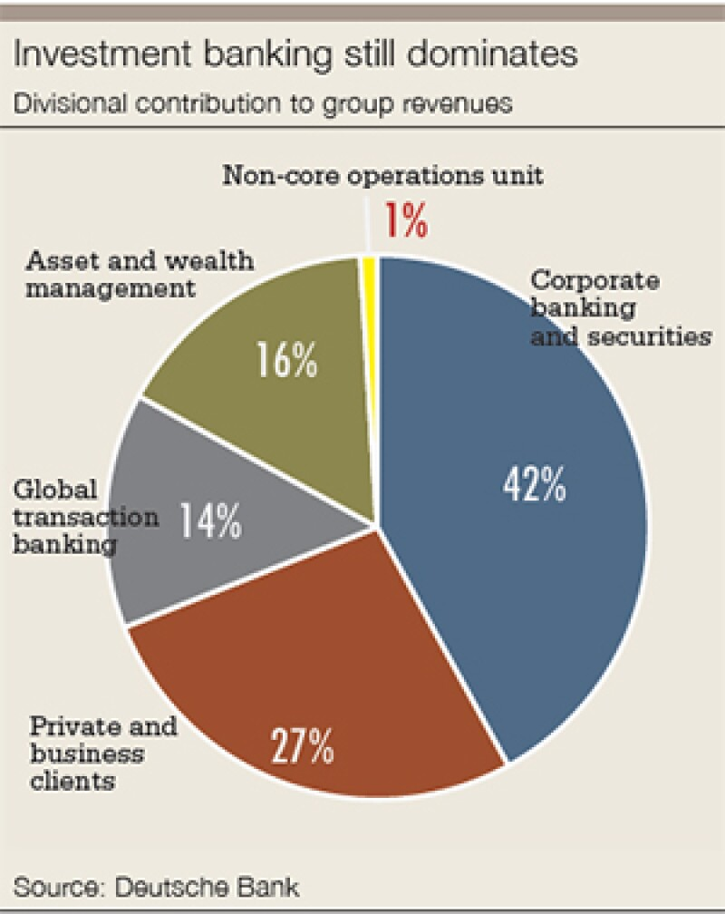 db-Divisional-contribution-to-group-revenues-300