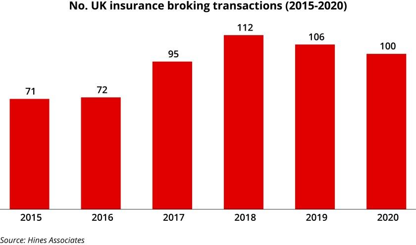 no-uk-insurance-broking-transactions-2015-2020.jpg