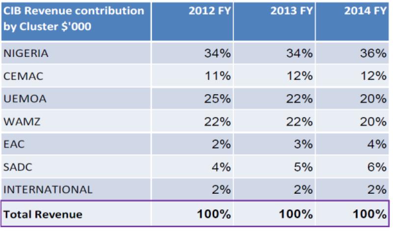 CIB revenue contribution new