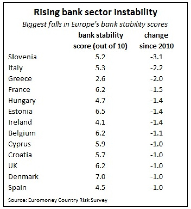 rising bank sector stability
