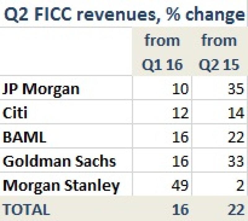 US FICC Q216 % change table