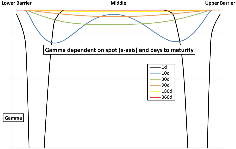 Gamma dependent inline warrants